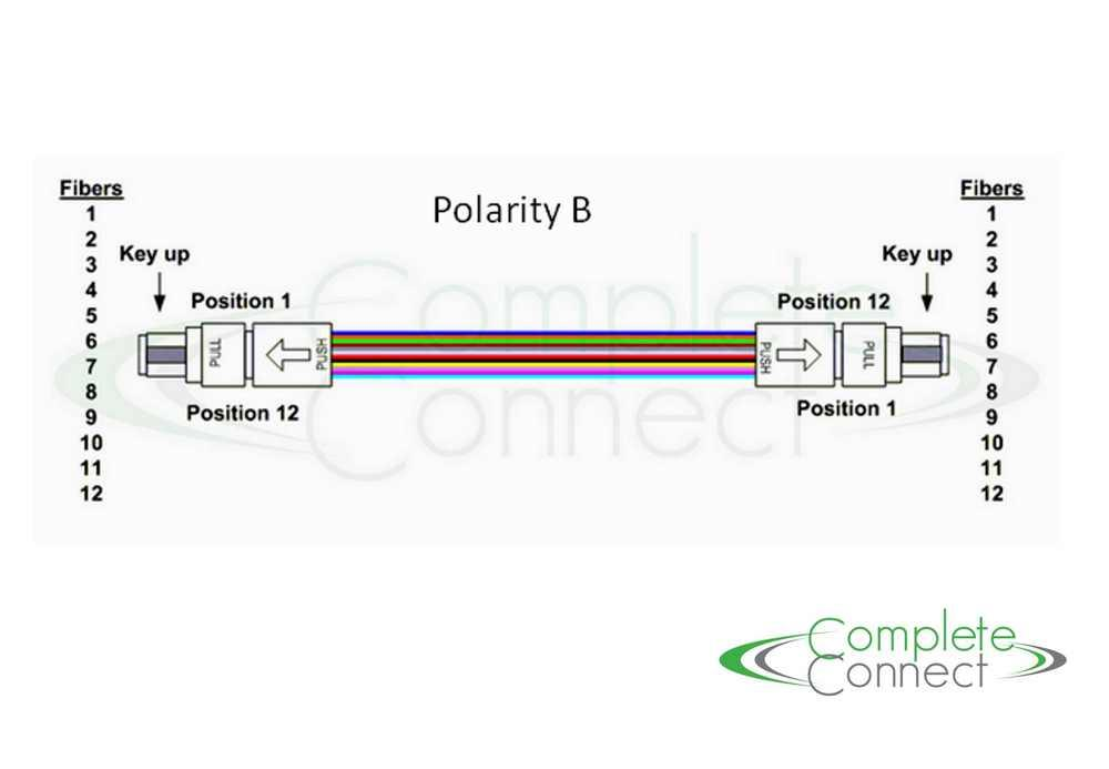 Polarity B for SR4 40G Patch Cable