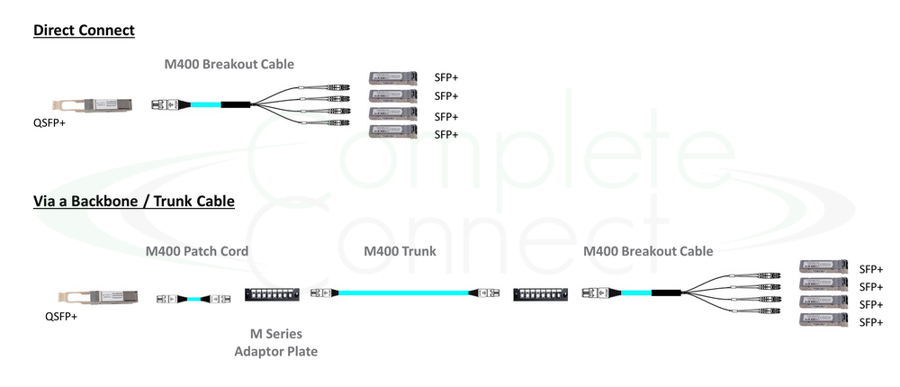 qsfp+ to sfp+ network
