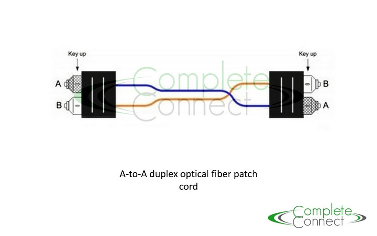 fibre patch cord specification A-A