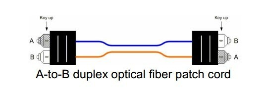 fibre patch cord specification A-B