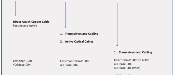 40G transmission distances