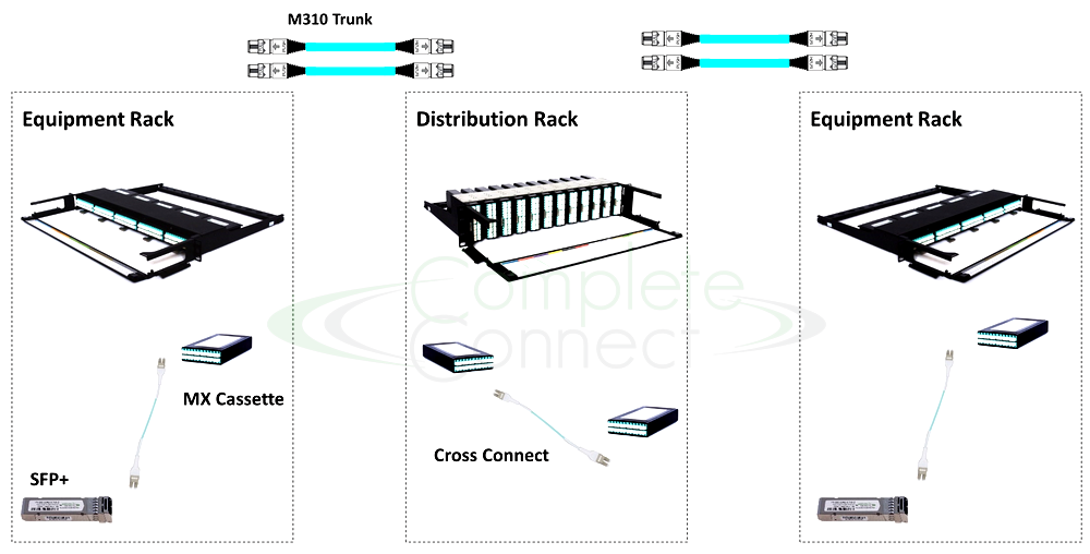 MX Series Distribution Area Networking diagram